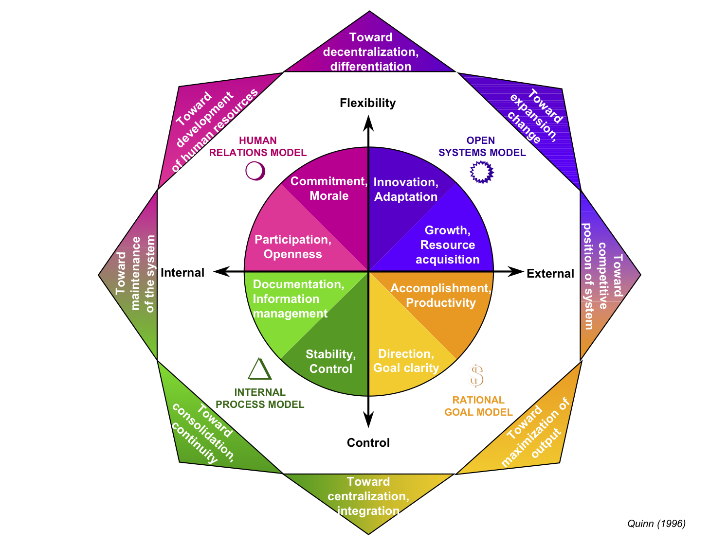 competing value framework An illustration of the competing values framework provides an illustration of the key values, leadership types, value drivers, approaches to change, and theories of effectiveness rm e te anc the competing values framework was developed initially from research conducted by.
