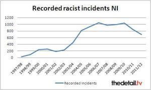 racism in northern ireland