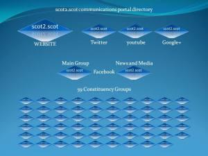 scot2scot portal map