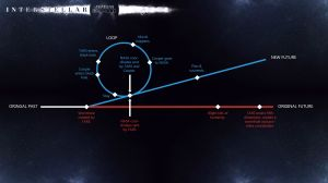 interstellar timeline2