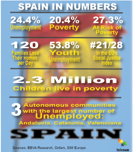 spain stats
